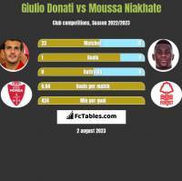 Giulio Donati vs Moussa Niakhate h2h player stats