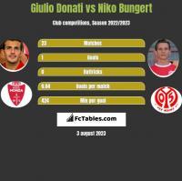 Giulio Donati vs Niko Bungert h2h player stats