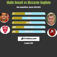 Giulio Donati vs Riccardo Gagliolo h2h player stats