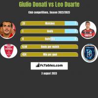 Giulio Donati vs Leo Duarte h2h player stats