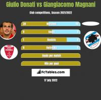 Giulio Donati vs Giangiacomo Magnani h2h player stats