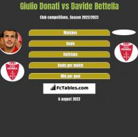 Giulio Donati vs Davide Bettella h2h player stats