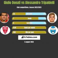 Giulio Donati vs Alessandro Tripaldelli h2h player stats