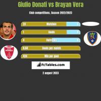 Giulio Donati vs Brayan Vera h2h player stats