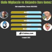 Giulio Migliaccio vs Alejandro Daro Gomez h2h player stats