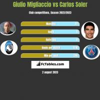 Giulio Migliaccio vs Carlos Soler h2h player stats