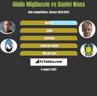 Giulio Migliaccio vs Daniel Wass h2h player stats