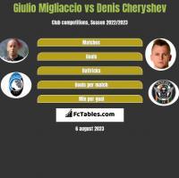 Giulio Migliaccio vs Denis Czeryszew h2h player stats