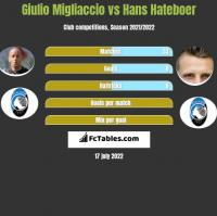 Giulio Migliaccio vs Hans Hateboer h2h player stats