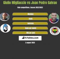 Giulio Migliaccio vs Joao Pedro Galvao h2h player stats