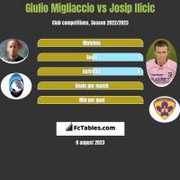 Giulio Migliaccio vs Josip Ilicic h2h player stats