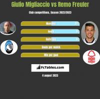 Giulio Migliaccio vs Remo Freuler h2h player stats