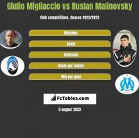 Giulio Migliaccio vs Rusłan Malinowski h2h player stats