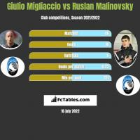 Giulio Migliaccio vs Ruslan Malinovsky h2h player stats