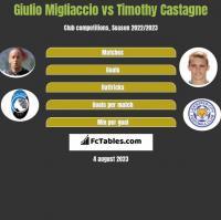Giulio Migliaccio vs Timothy Castagne h2h player stats