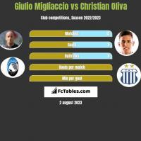 Giulio Migliaccio vs Christian Oliva h2h player stats