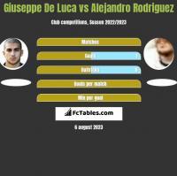 Giuseppe De Luca vs Alejandro Rodriguez h2h player stats
