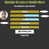 Giuseppe De Luca vs Claudio Morra h2h player stats