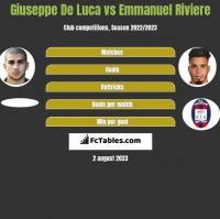 Giuseppe De Luca vs Emmanuel Riviere h2h player stats