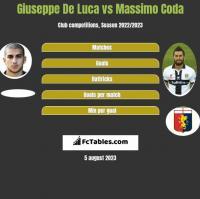 Giuseppe De Luca vs Massimo Coda h2h player stats