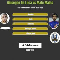 Giuseppe De Luca vs Mate Males h2h player stats