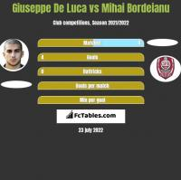 Giuseppe De Luca vs Mihai Bordeianu h2h player stats