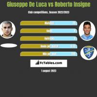 Giuseppe De Luca vs Roberto Insigne h2h player stats
