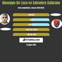 Giuseppe De Luca vs Salvatore Caturano h2h player stats