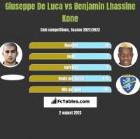 Giuseppe De Luca vs Benjamin Lhassine Kone h2h player stats