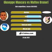 Giuseppe Mascara vs Matteo Brunori h2h player stats