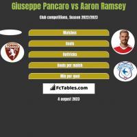 Giuseppe Pancaro vs Aaron Ramsey h2h player stats