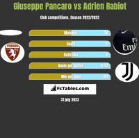 Giuseppe Pancaro vs Adrien Rabiot h2h player stats