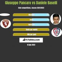 Giuseppe Pancaro vs Daniele Baselli h2h player stats