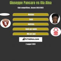 Giuseppe Pancaro vs Ola Aina h2h player stats