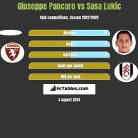 Giuseppe Pancaro vs Sasa Lukić h2h player stats