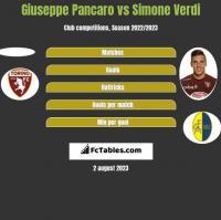 Giuseppe Pancaro vs Simone Verdi h2h player stats