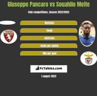 Giuseppe Pancaro vs Souahilo Meite h2h player stats