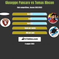 Giuseppe Pancaro vs Tomas Rincon h2h player stats