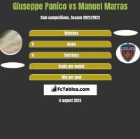 Giuseppe Panico vs Manuel Marras h2h player stats