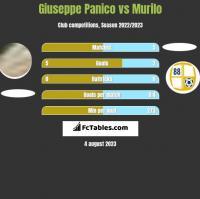 Giuseppe Panico vs Murilo h2h player stats