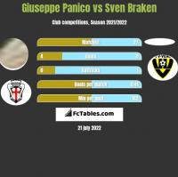 Giuseppe Panico vs Sven Braken h2h player stats