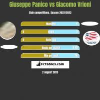 Giuseppe Panico vs Giacomo Vrioni h2h player stats