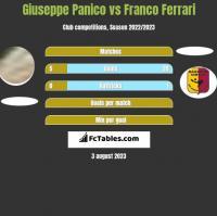 Giuseppe Panico vs Franco Ferrari h2h player stats