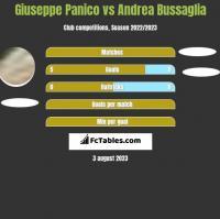 Giuseppe Panico vs Andrea Bussaglia h2h player stats