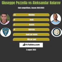 Giuseppe Pezzella vs Aleksandar Kolarov h2h player stats