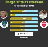 Giuseppe Pezzella vs Armando Izzo h2h player stats