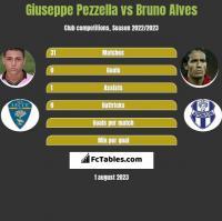 Giuseppe Pezzella vs Bruno Alves h2h player stats