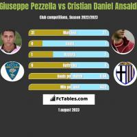 Giuseppe Pezzella vs Cristian Daniel Ansaldi h2h player stats