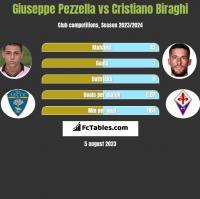 Giuseppe Pezzella vs Cristiano Biraghi h2h player stats