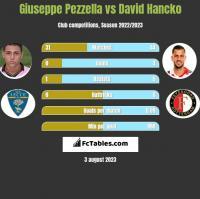 Giuseppe Pezzella vs David Hancko h2h player stats